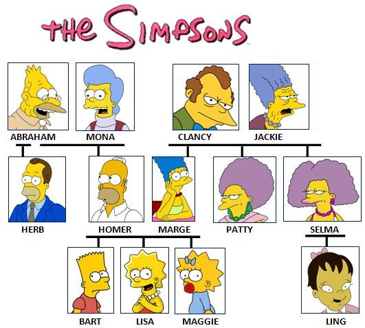Simpsons' genealogy